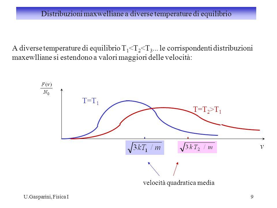 Distribuzioni maxwelliane a diverse temperature di equilibrio