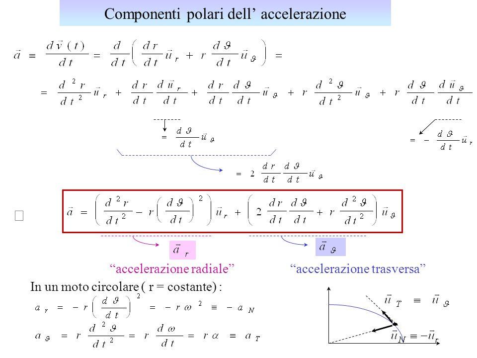 Componenti polari dell' accelerazione
