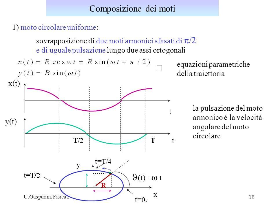 Composizione dei moti Þ J(t)= w t 1) moto circolare uniforme: