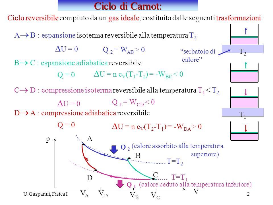Ciclo di Carnot: DU = 0 DU = n cV(T1-T2) = -WBC < 0 DU = 0