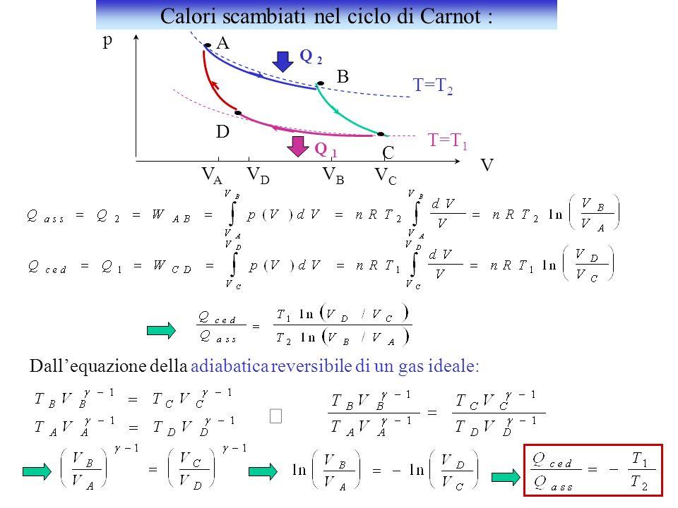 Calori scambiati nel ciclo di Carnot :