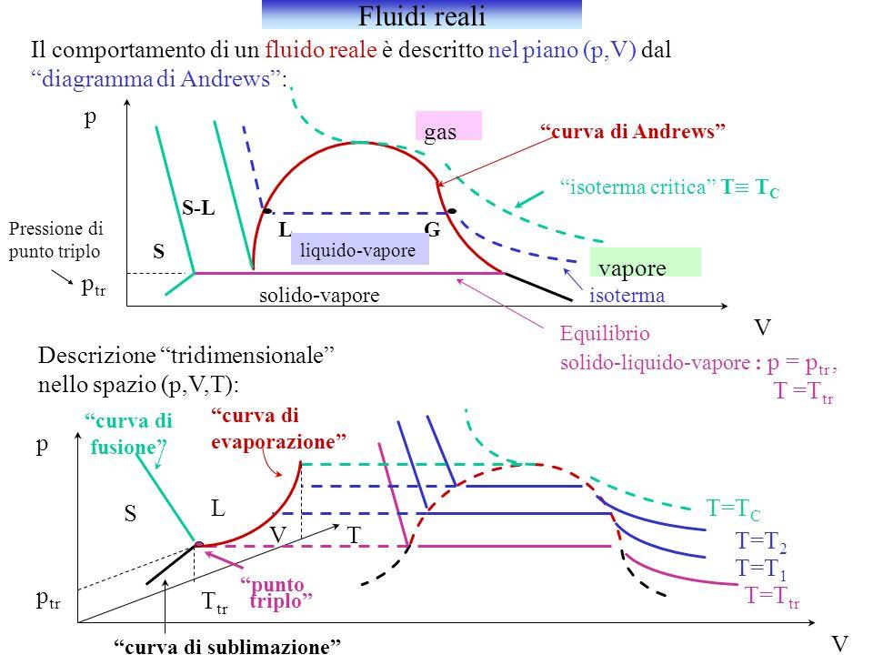 Fluidi reali Il comportamento di un fluido reale è descritto nel piano (p,V) dal. diagramma di Andrews :