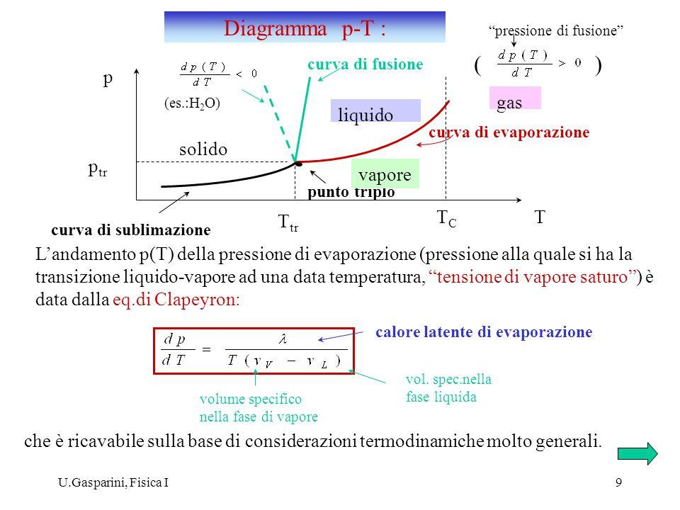 Diagramma p-T : ( ) p gas liquido solido ptr vapore TC T Ttr