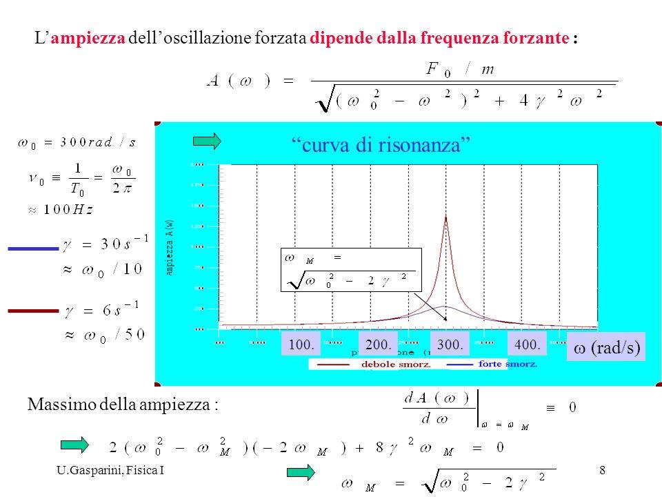 L'ampiezza dell'oscillazione forzata dipende dalla frequenza forzante :