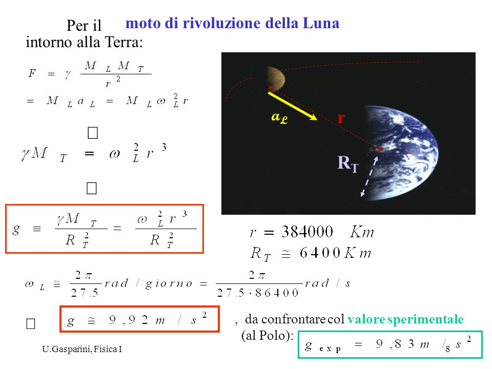 moto di rivoluzione della Luna