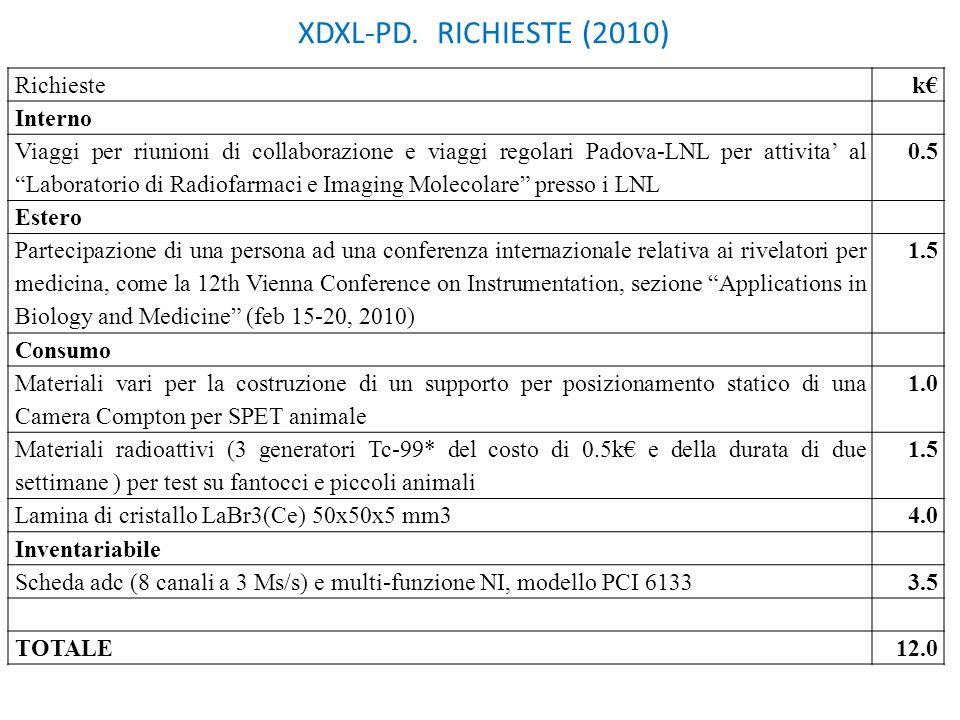 XDXL-PD. RICHIESTE (2010) Richieste k€ Interno