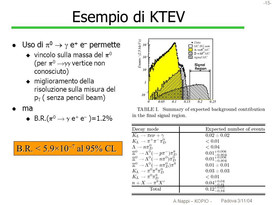 Esempio di KTEV B.R. < 5.9×10–7 al 95% CL