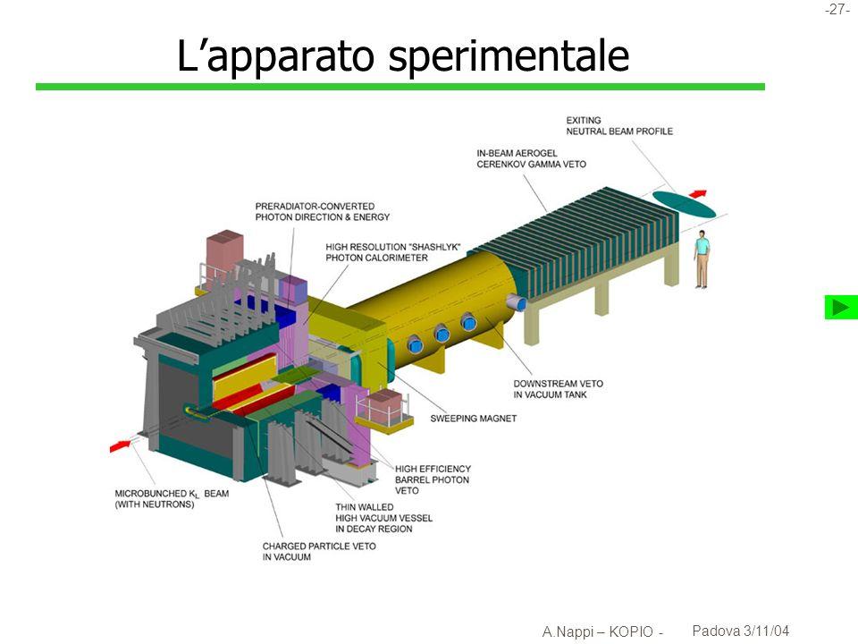L'apparato sperimentale