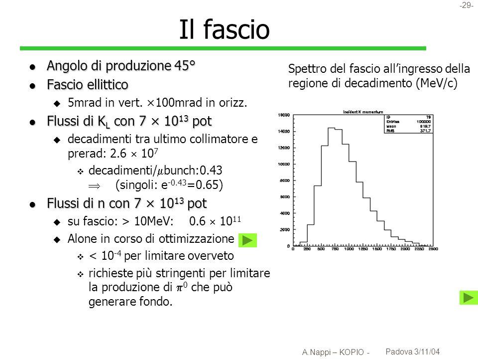 Il fascio Angolo di produzione 45° Fascio ellittico
