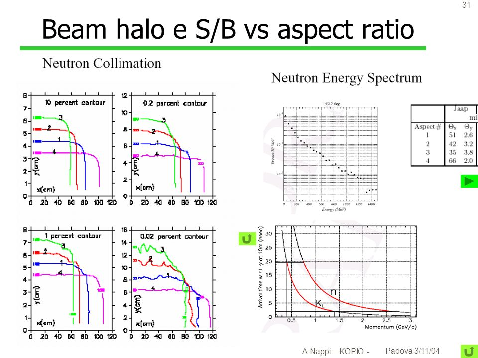 Beam halo e S/B vs aspect ratio