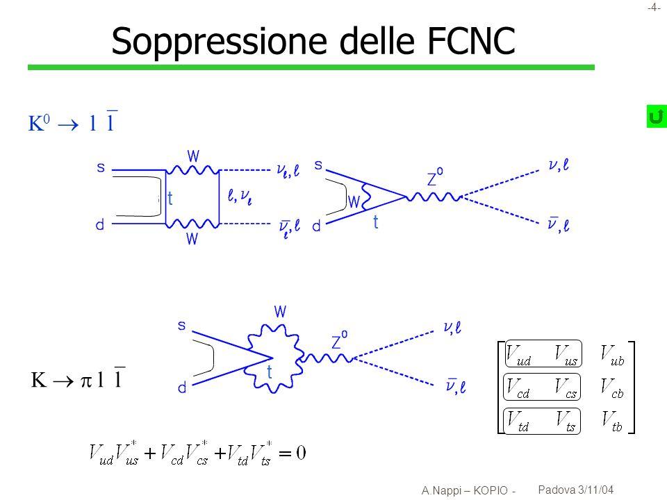 Soppressione delle FCNC
