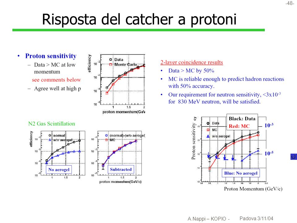 Risposta del catcher a protoni
