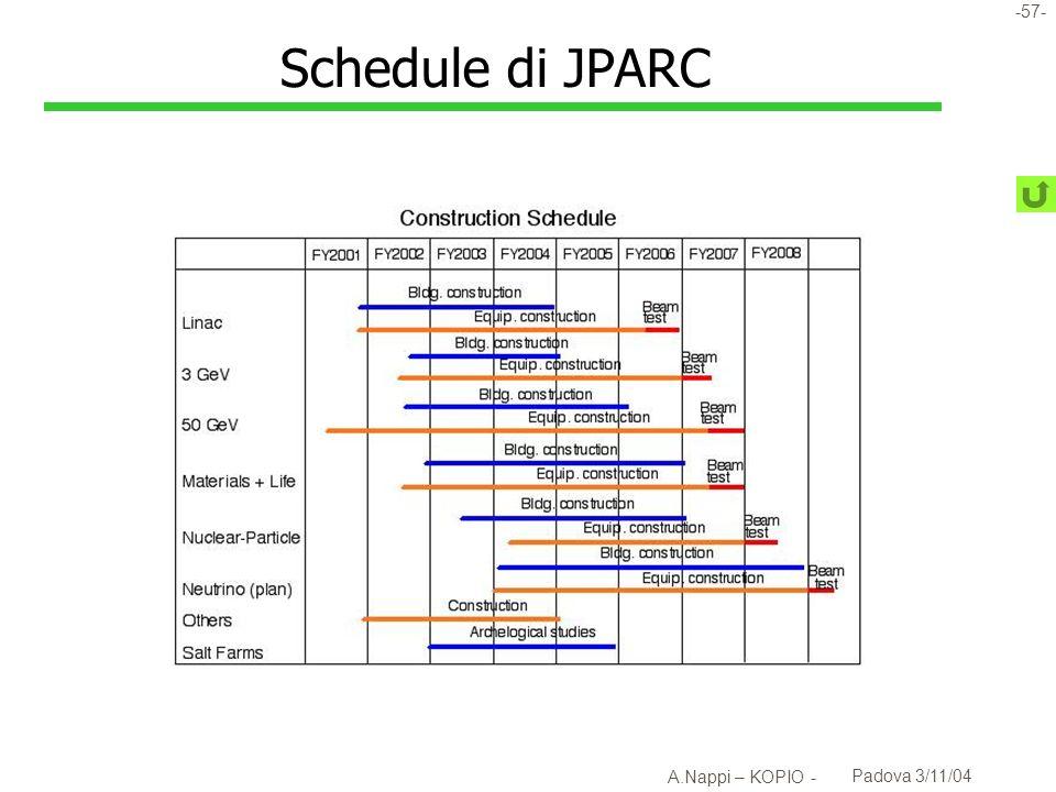 Schedule di JPARC A.Nappi – KOPIO - Padova 3/11/04