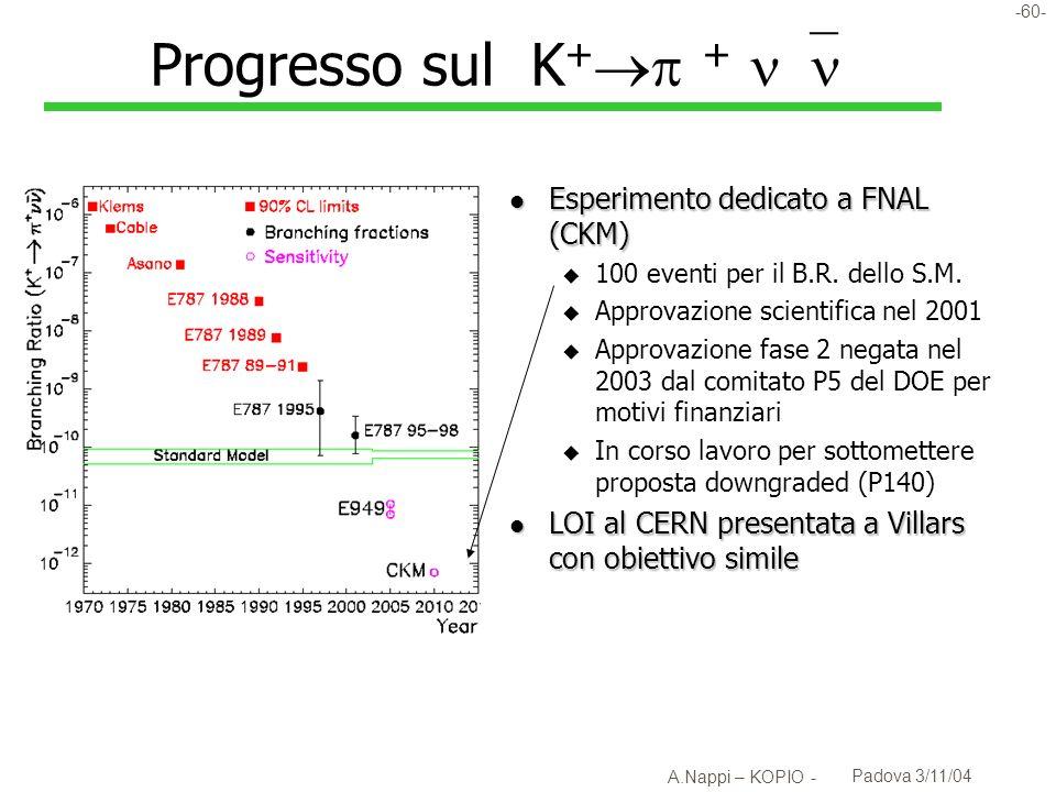 Progresso sul K+ + 