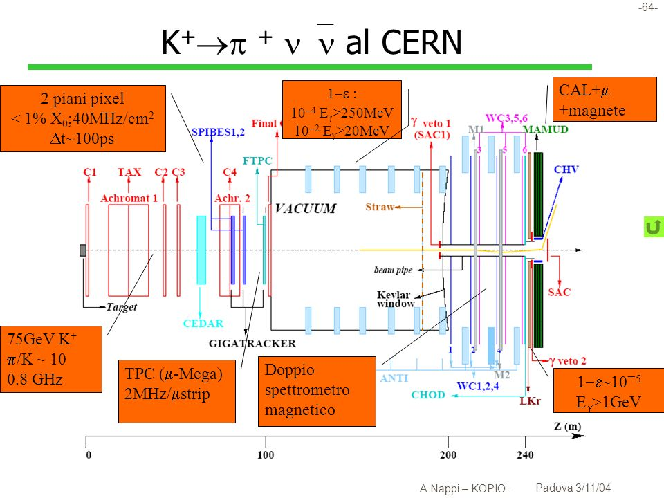 K+ +  al CERN CAL+ 2 piani pixel +magnete < 1% X0;40MHz/cm2