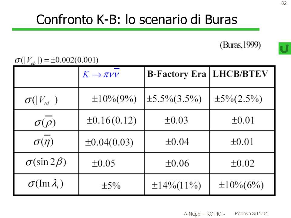 Confronto K-B: lo scenario di Buras