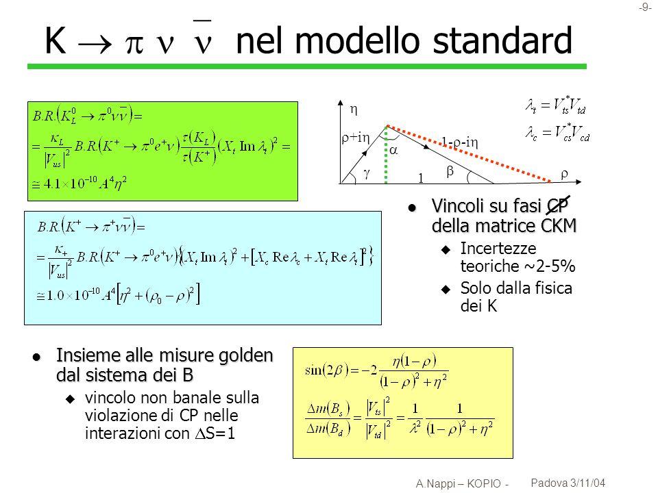 K    nel modello standard