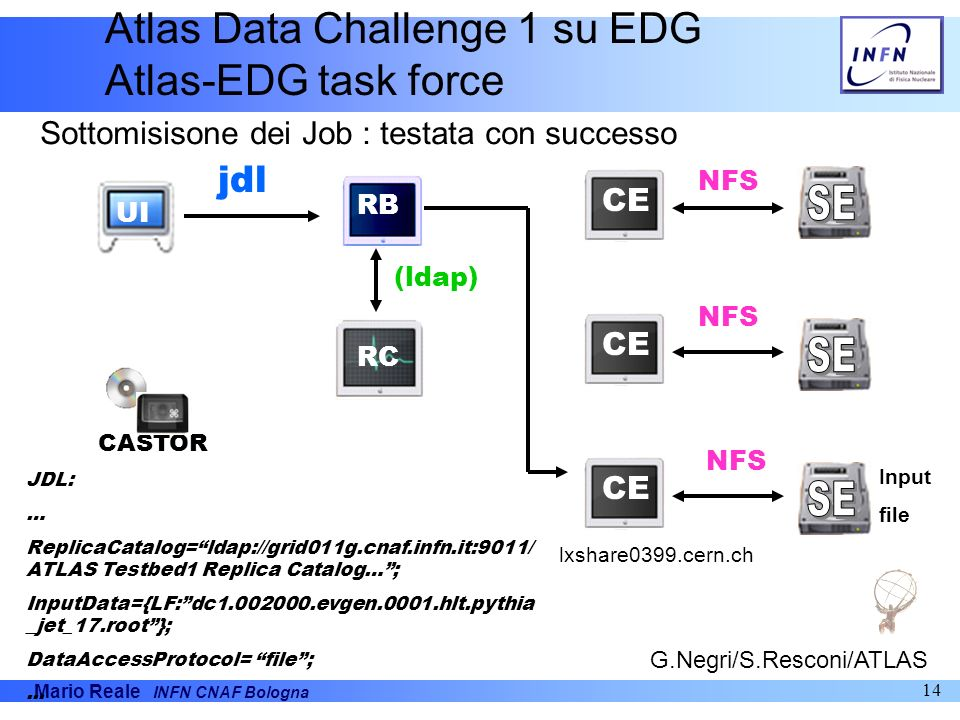 SE SE SE Atlas Data Challenge 1 su EDG Atlas-EDG task force jdl