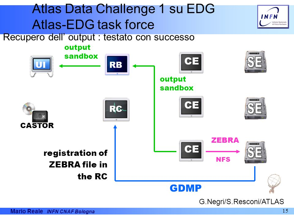SE SE SE Atlas Data Challenge 1 su EDG Atlas-EDG task force