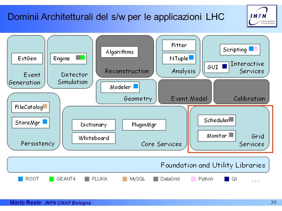 Dominii Architetturali del s/w per le applicazioni LHC