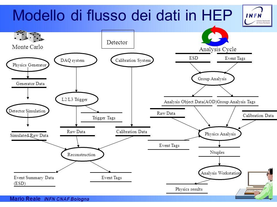 Modello di flusso dei dati in HEP
