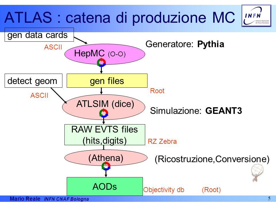 ATLAS : catena di produzione MC