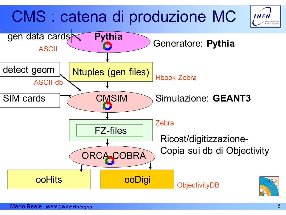 CMS : catena di produzione MC