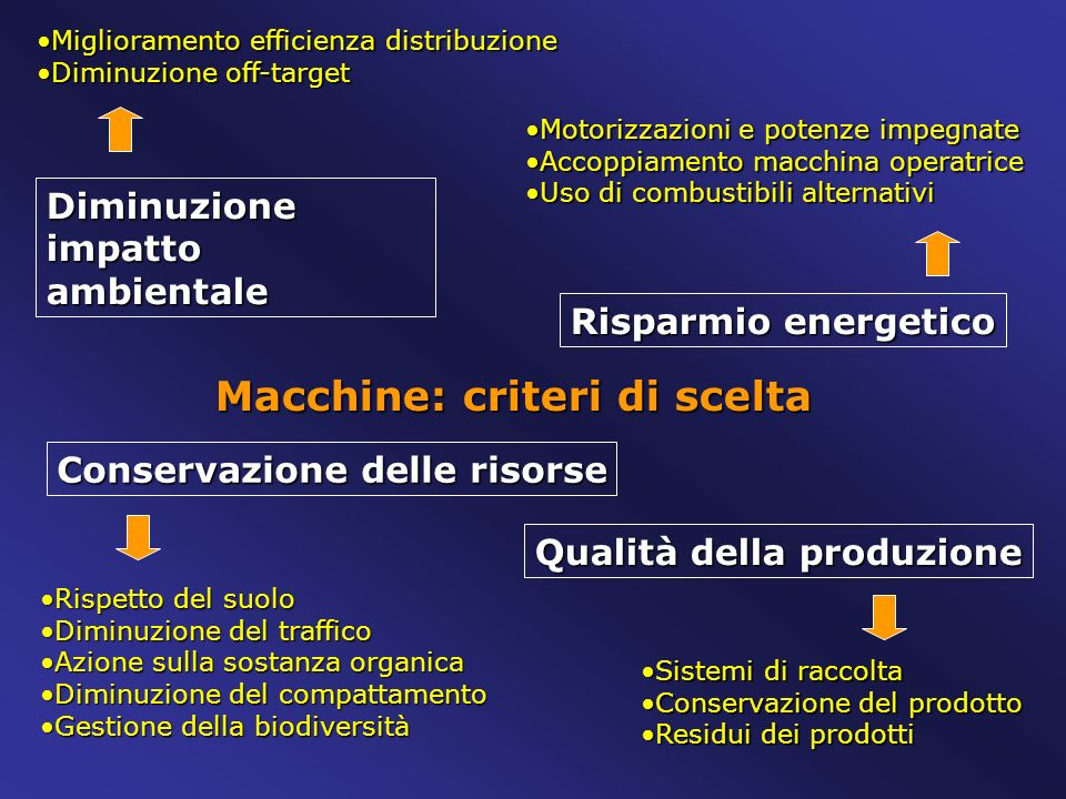 Macchine: criteri di scelta