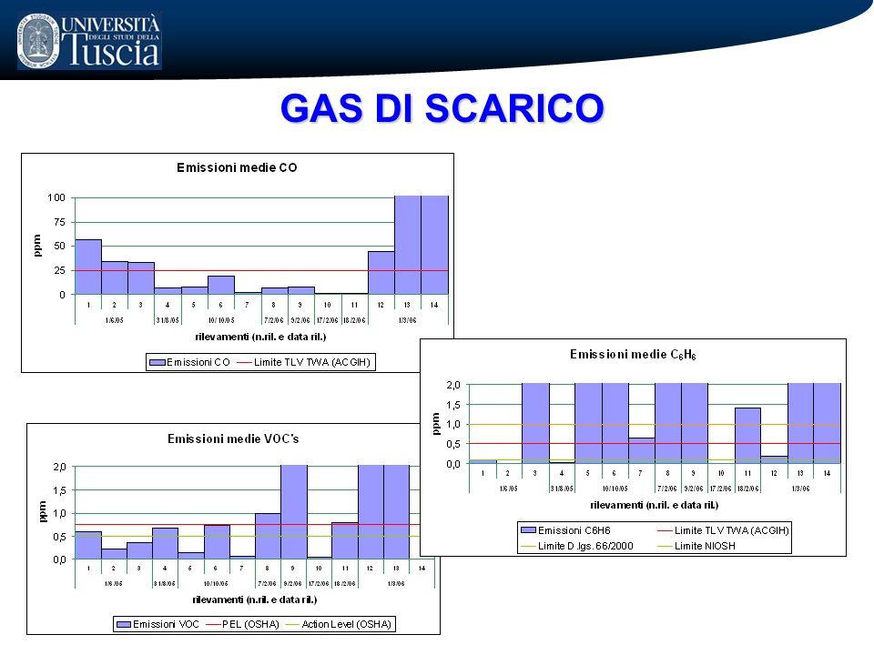 GAS DI SCARICO 18
