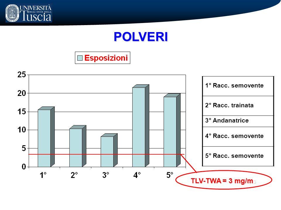 POLVERI TLV-TWA = 3 mg/m3 1° Racc. semovente 2° Racc. trainata