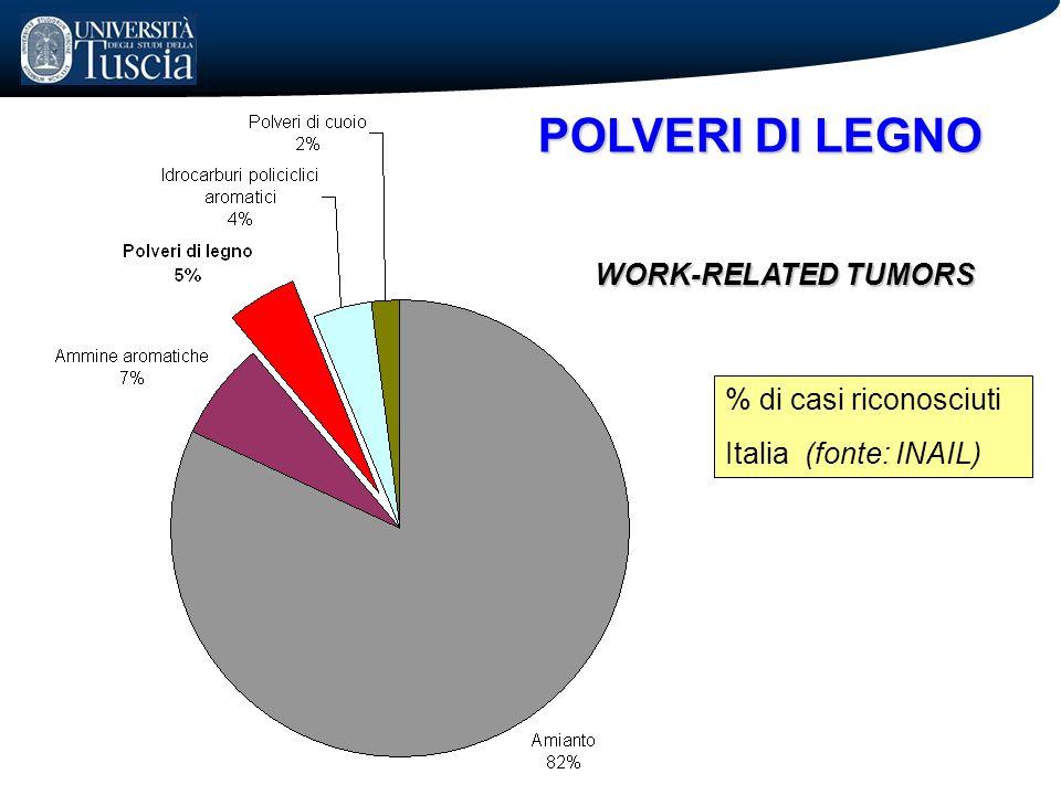 POLVERI DI LEGNO WORK-RELATED TUMORS % di casi riconosciuti