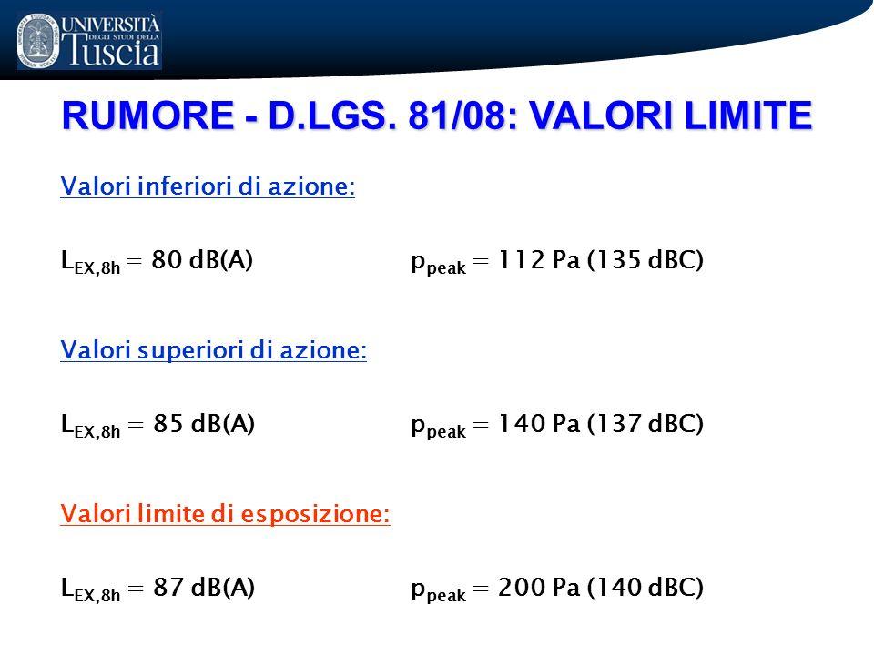 RUMORE - D.LGS. 81/08: VALORI LIMITE