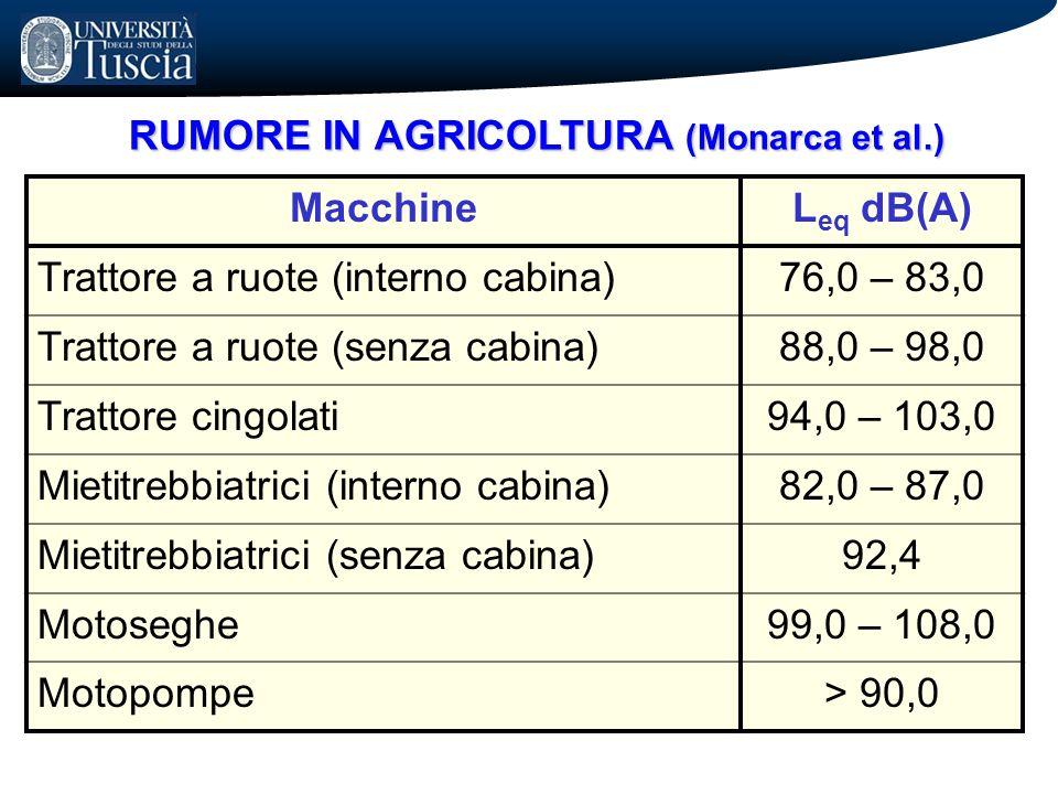 RUMORE IN AGRICOLTURA (Monarca et al.)