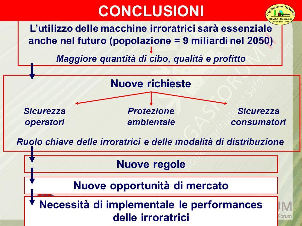CONCLUSIONI Nuove richieste Nuove regole Nuove opportunità di mercato