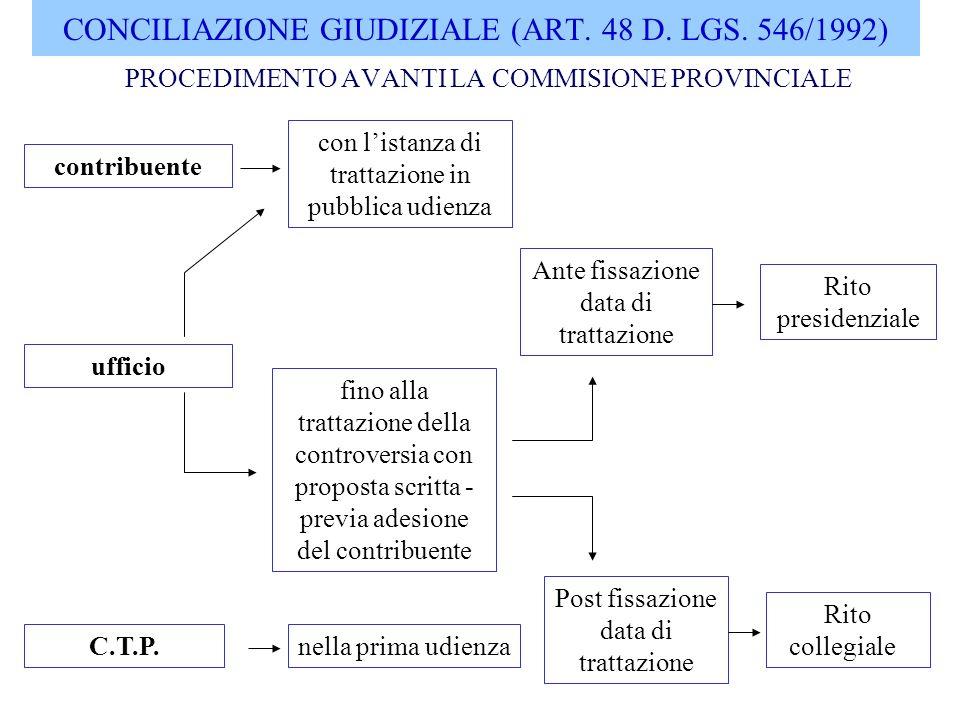 CONCILIAZIONE GIUDIZIALE (ART. 48 D. LGS. 546/1992)