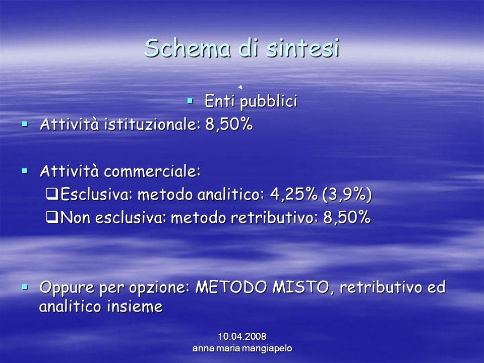Schema di sintesi Enti pubblici Attività istituzionale: 8,50%
