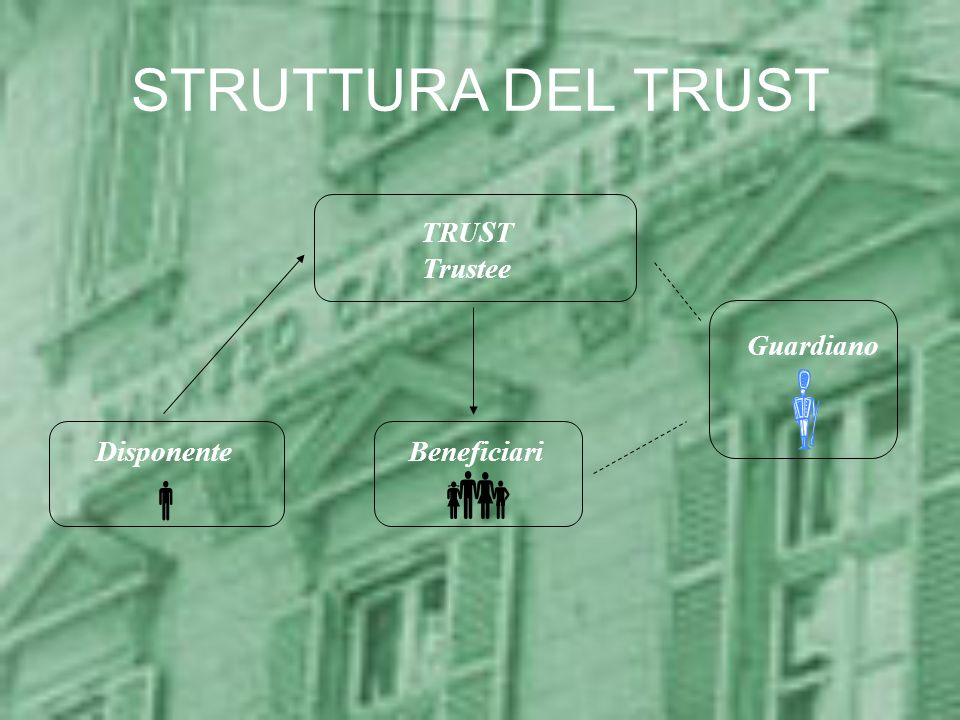 STRUTTURA DEL TRUST TRUST Trustee Guardiano Disponente Beneficiari  
