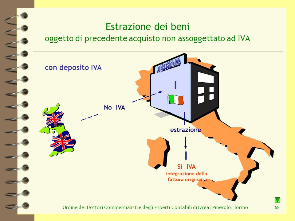 Estrazione dei beni oggetto di precedente acquisto non assoggettato ad IVA