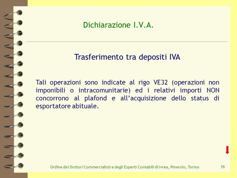 Trasferimento tra depositi IVA