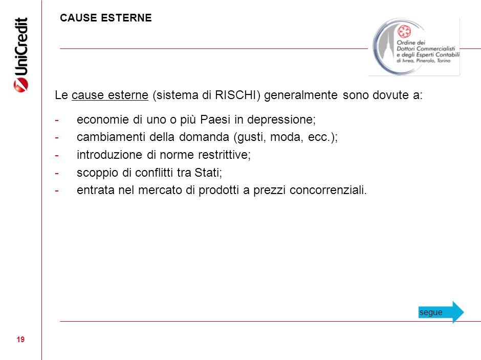 Le cause esterne (sistema di RISCHI) generalmente sono dovute a: