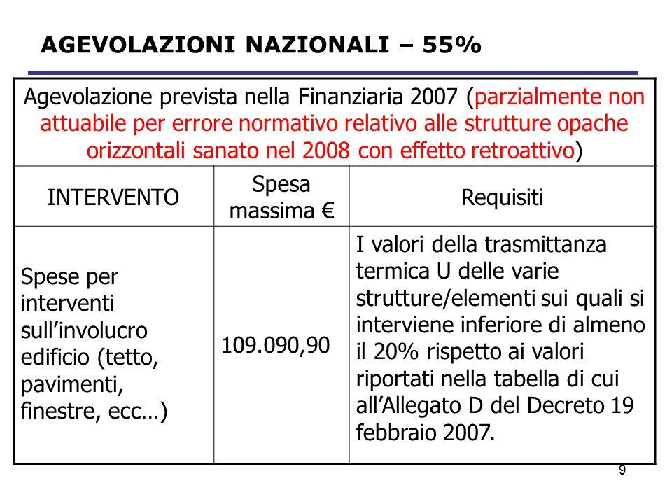 AGEVOLAZIONI NAZIONALI – 55%