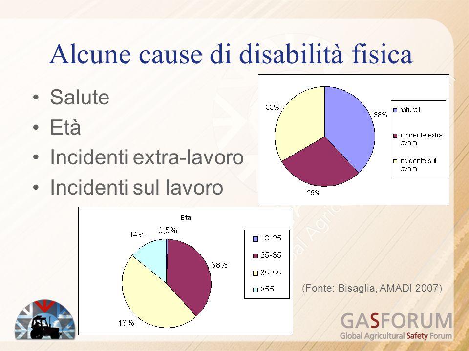 Alcune cause di disabilità fisica