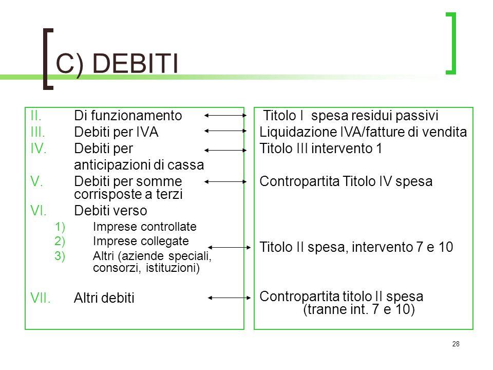 C) DEBITI Di funzionamento Debiti per IVA Debiti per
