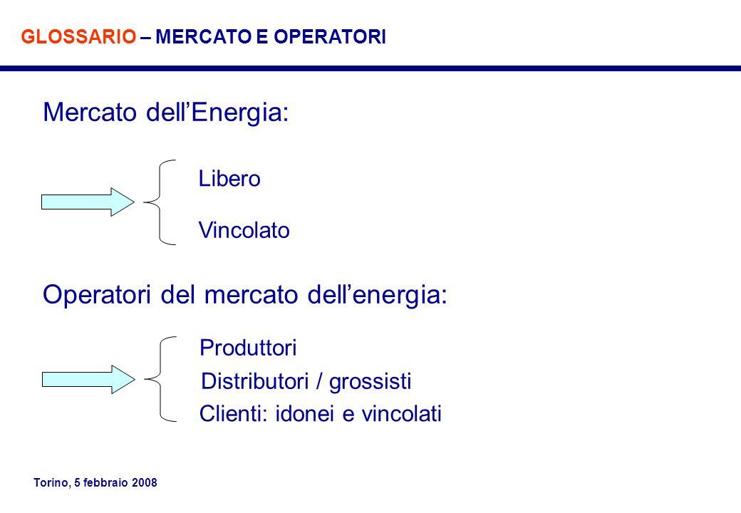 Mercato dell'Energia: