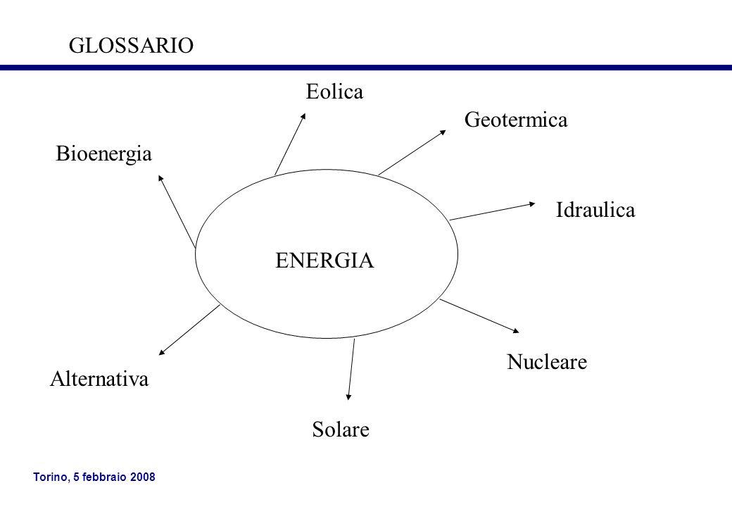 GLOSSARIO Eolica Geotermica Bioenergia Idraulica ENERGIA Nucleare Alternativa Solare