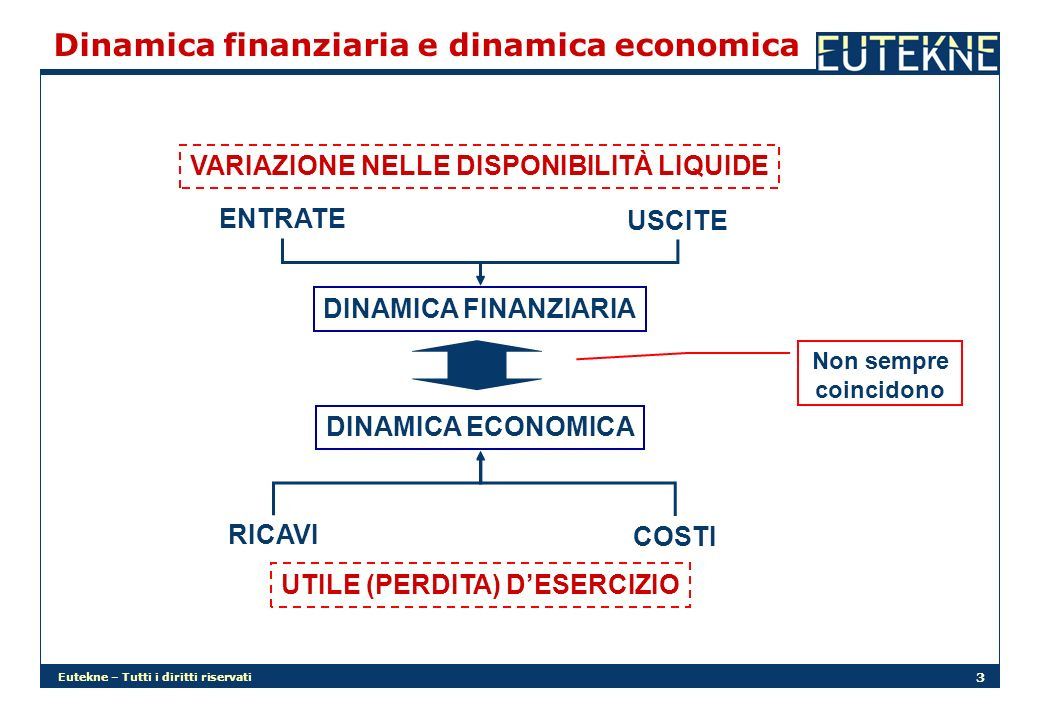 Dinamica finanziaria e dinamica economica