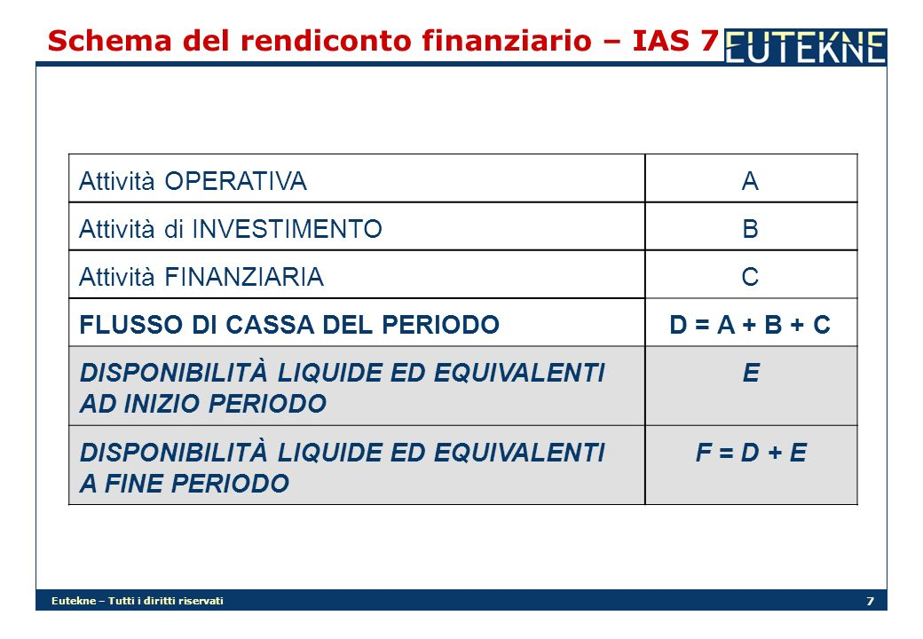 Schema del rendiconto finanziario – IAS 7