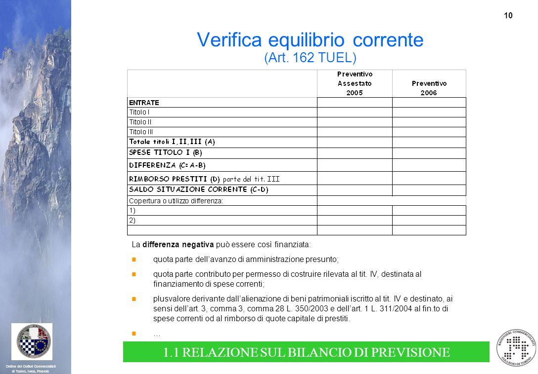 Verifica equilibrio corrente (Art. 162 TUEL)