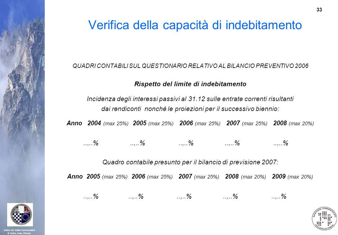 Verifica della capacità di indebitamento