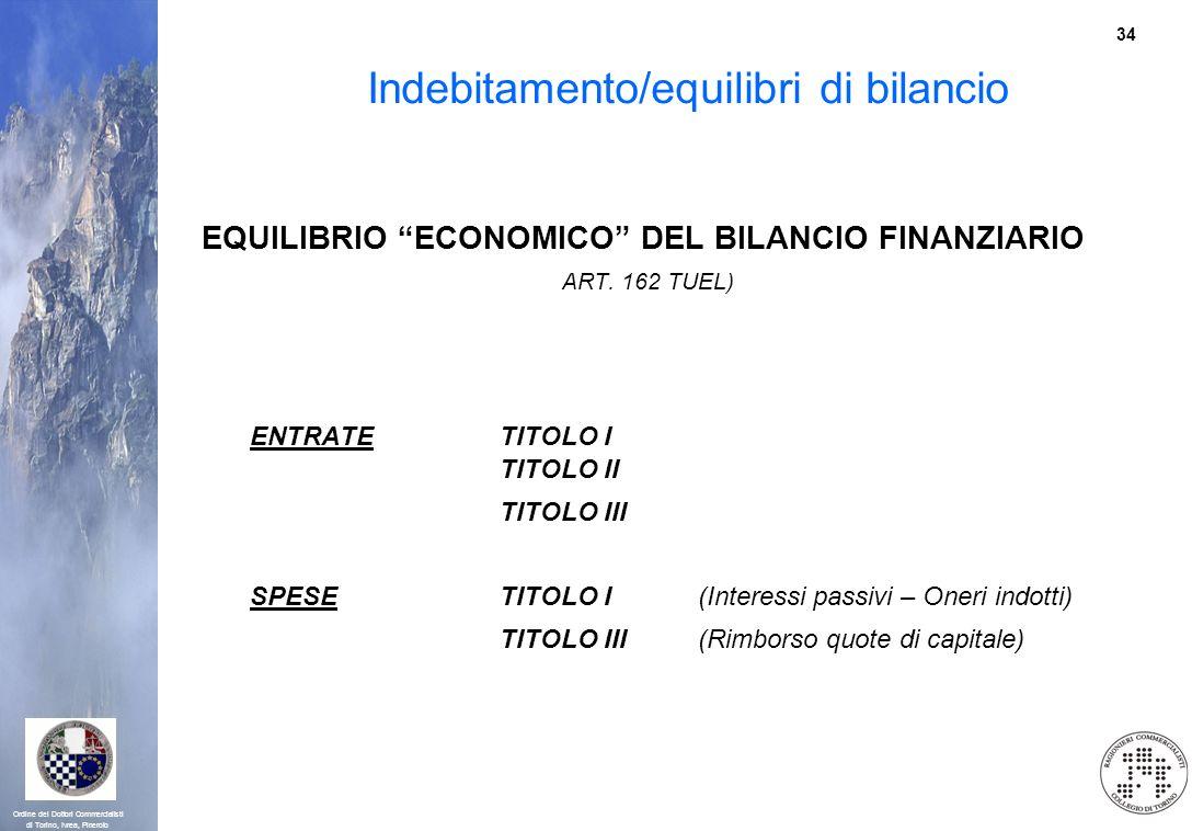 Indebitamento/equilibri di bilancio